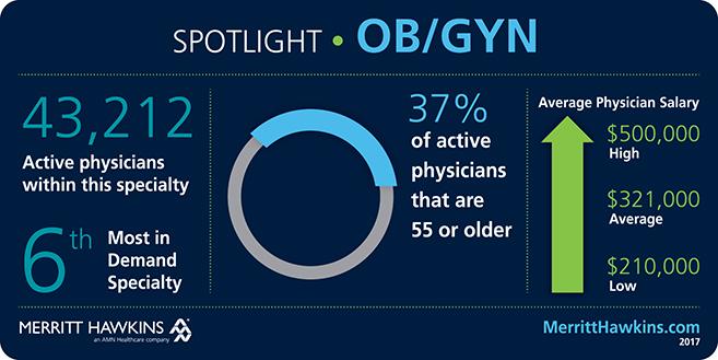 Medical Specialty Spotlight: OB/GYN